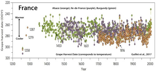 Holocene-Cooling-France-Grape-Harvest-Date-Guillet
