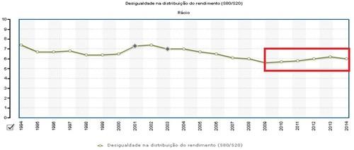 Desigualdade de rendimentos em Portugal.jpg