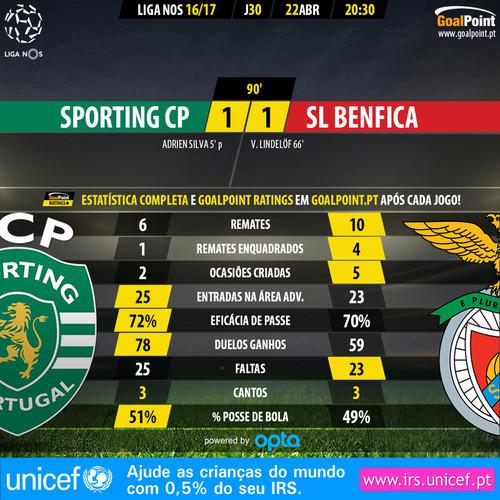 GoalPoint-Sporting-Benfica-LIGA-NOS-201617-90m.jpg