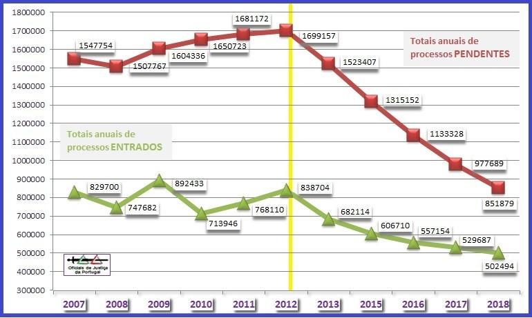 Grafico-TotaisAnuaisEntrados+Pendentes(2007-2018).