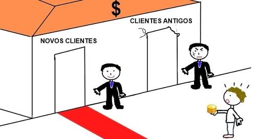Depósitos a prazo para vários tipos de clientes