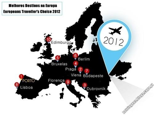 Melhores destinos Europa 2012