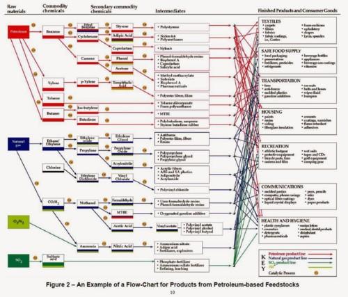 petroleum flow chart.jpg
