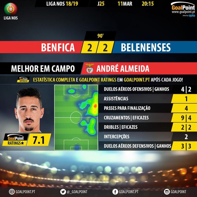 GoalPoint-Benfica-Belenenses-LIGA-NOS-201819-MVP.j