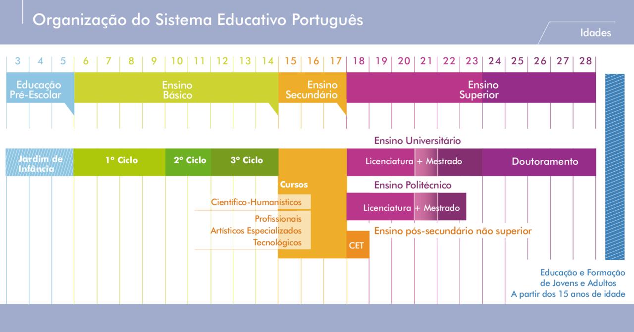 sistema-educativo-português.png