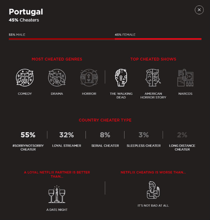 netflix-cheating-portugal.jpg