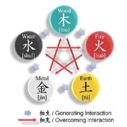 5 elementos.png