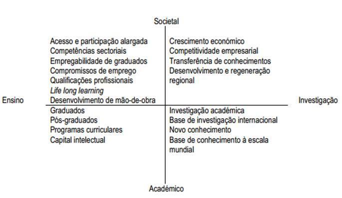 modelo societal