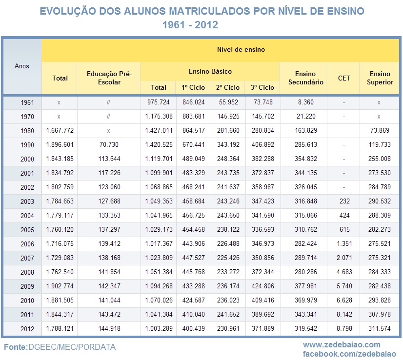 evolução do número de alunos em portugal ensino básico e ensino superior